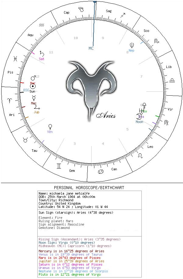 Astrological Birthchart Reading