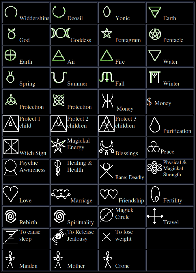 The Symbols Of Witchcraft Pentagram Pentacle Invereted Pentagram